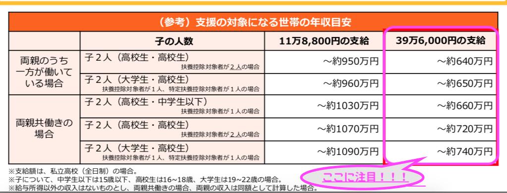 2020 愛知県私学助成金 シュミレーション 私立高等学校等授業料軽減助成金を受けられるか