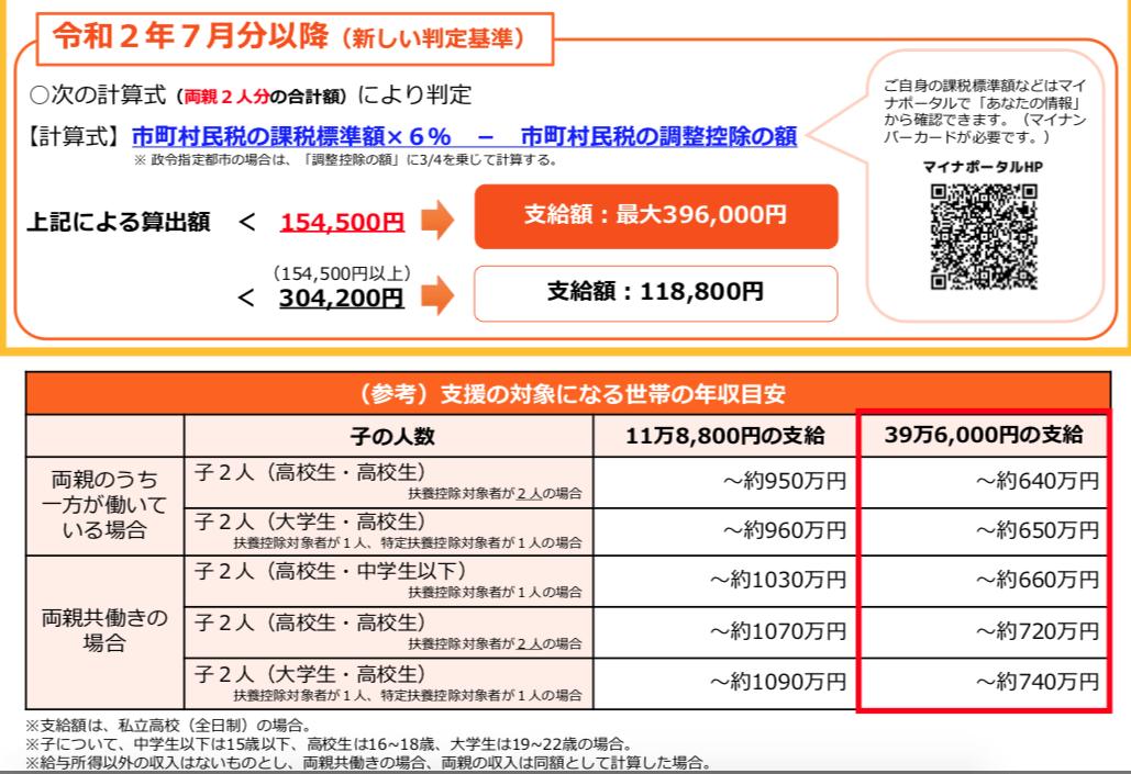 令和2年から、愛知の私立高校無償は年収720万まで拡大!扶養パート ...